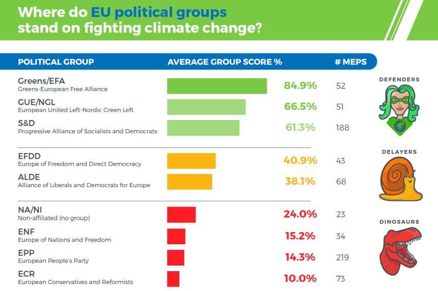 Δημ. Παπαδημούλης: Στις πρώτες θέσεις οι ευρωομάδες Αριστεράς και Πράσινων, ουραγός το Ευρωπαϊκό Λαϊκό Κόμμα, μέλος του οποίου είναι η ΝΔ