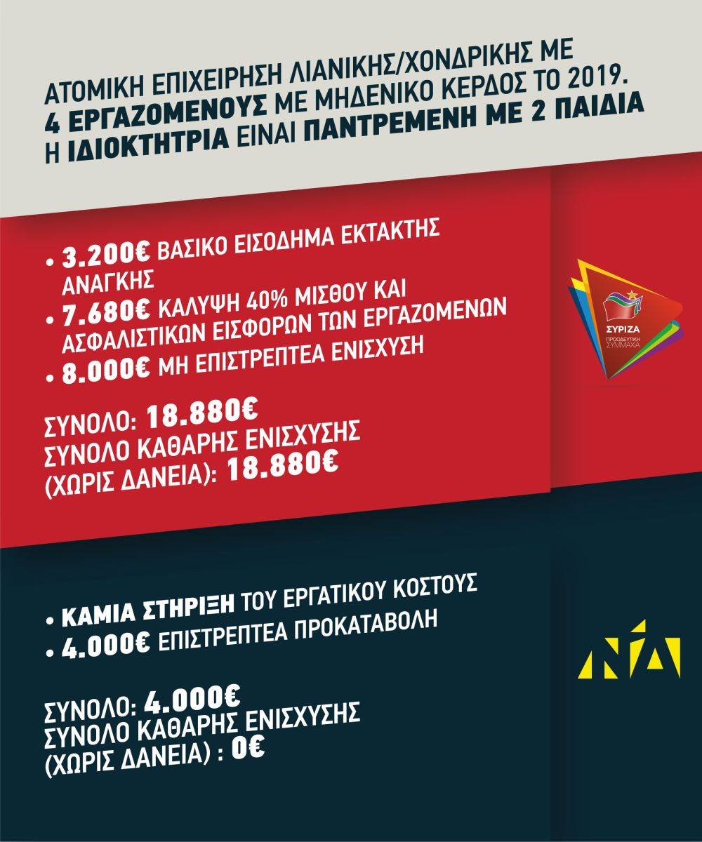 Παραδείγματα που αναδεικνύουν την εφαρμογή των μέτρων του ΣΥΡΙΖΑ σε αντιδιαστολή με τα μέτρα της ΝΔ